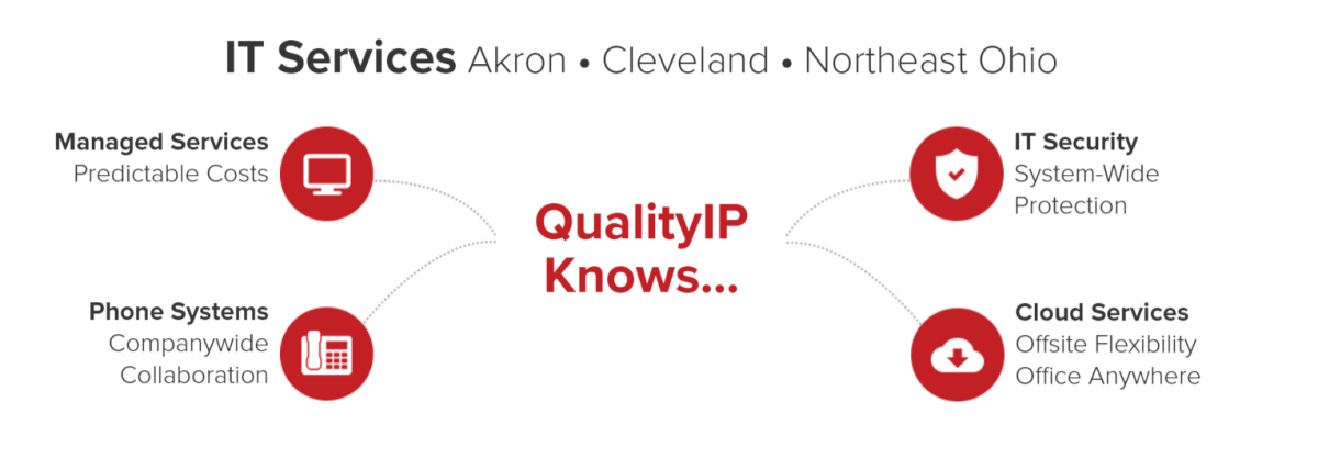 A short list of a few of QualityIP's Managed IT Services in Akron, Ohio.