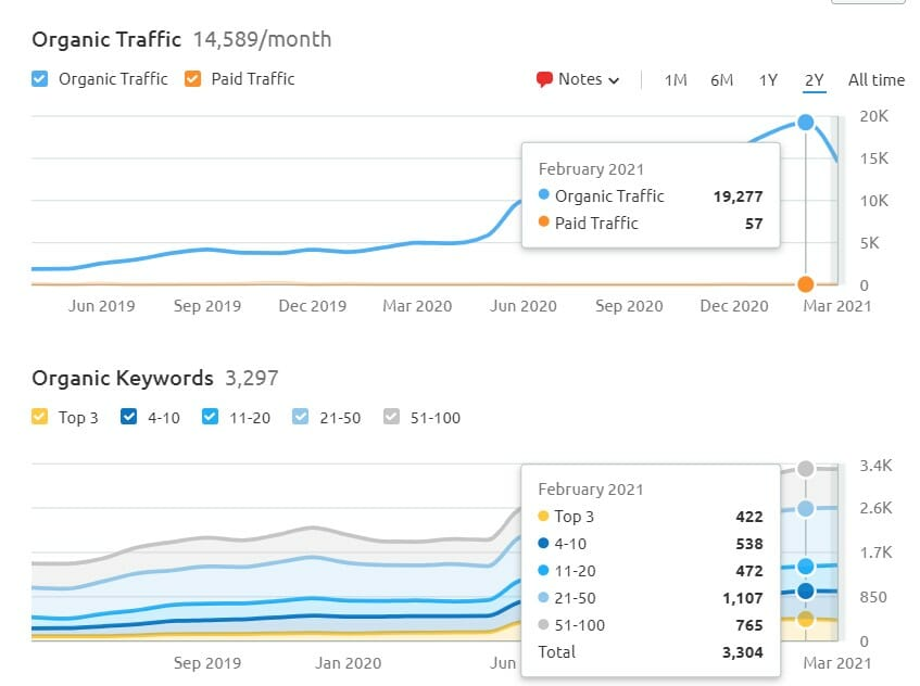 best seo companies near me image of a chart showing SEO results